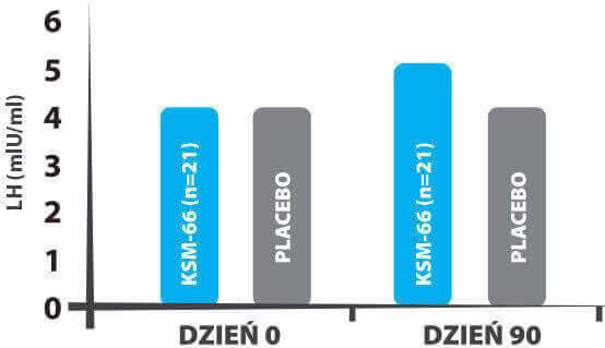 Stężenie hormonu luteinizującego (LH) wykres