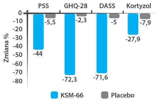 Procentowa zmiana w stosunku do początkowej PSS, GHQ-28, DASS, kortyzolu