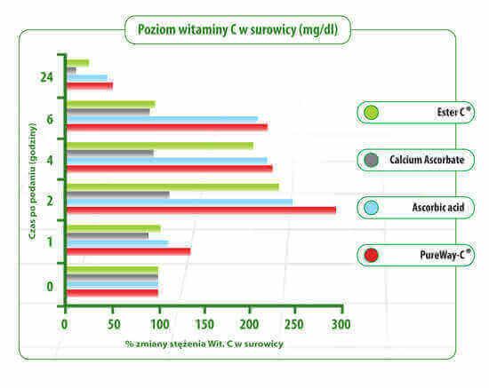 poziom witaminy C w surowicy wykres